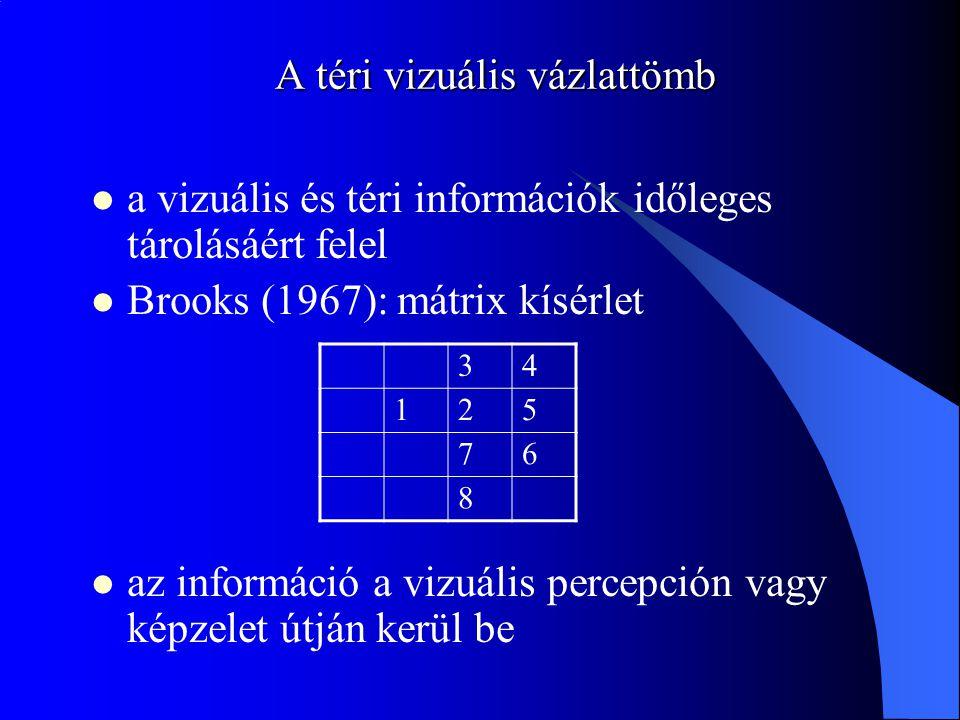 A téri vizuális vázlattömb a vizuális és téri információk időleges tárolásáért felel Brooks (1967): mátrix kísérlet az információ a vizuális percepció