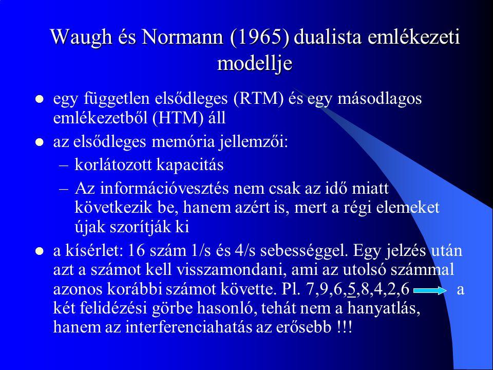 Waugh és Normann (1965) dualista emlékezeti modellje egy független elsődleges (RTM) és egy másodlagos emlékezetből (HTM) áll az elsődleges memória jel