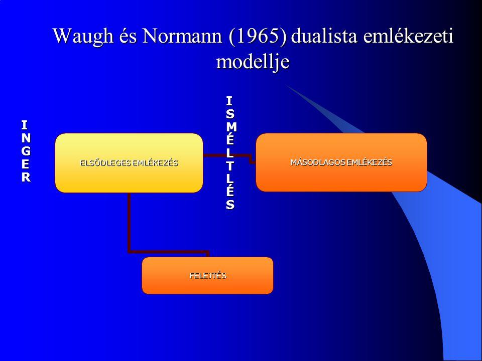 Waugh és Normann (1965) dualista emlékezeti modellje ISMÉLTLÉSISMÉLTLÉSISMÉLTLÉSISMÉLTLÉS INGERINGERINGERINGER
