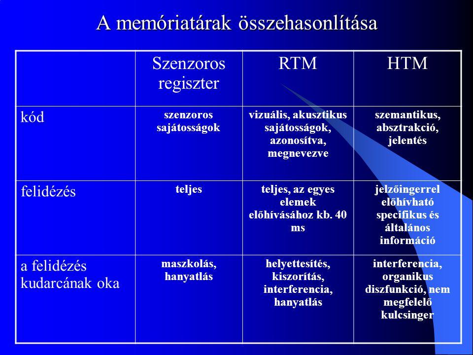 A memóriatárak összehasonlítása Szenzoros regiszter RTMHTM kód szenzoros sajátosságok vizuális, akusztikus sajátosságok, azonosítva, megnevezve szeman