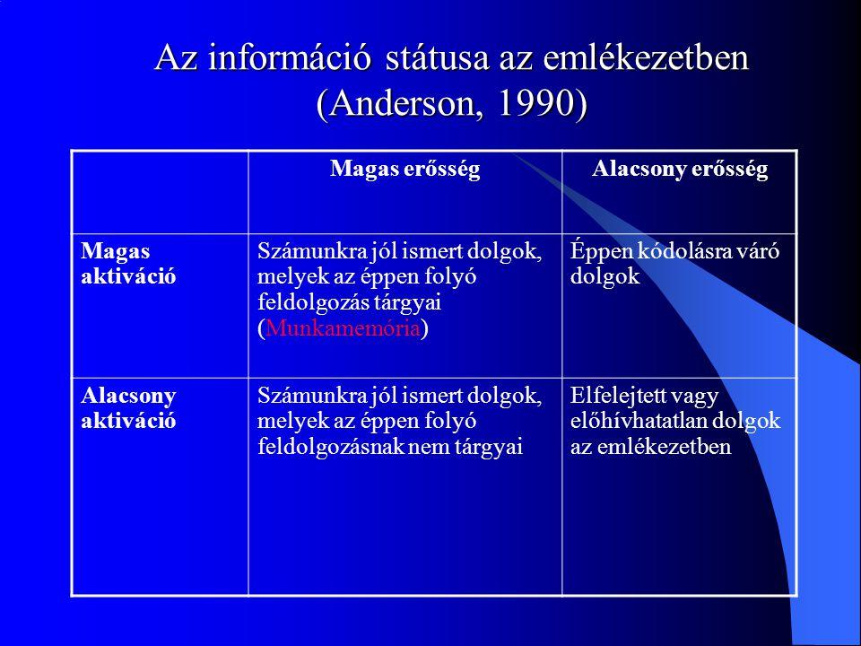 Az információ státusa az emlékezetben (Anderson, 1990) Magas erősségAlacsony erősség Magas aktiváció Számunkra jól ismert dolgok, melyek az éppen foly
