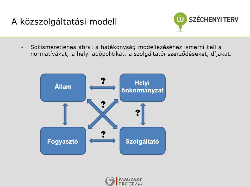 Sokismeretlenes ábra: a hatékonyság modellezéséhez ismerni kell a normatívákat, a helyi adópolitikát, a szolgáltatói szerződéseket, díjakat. A közszol