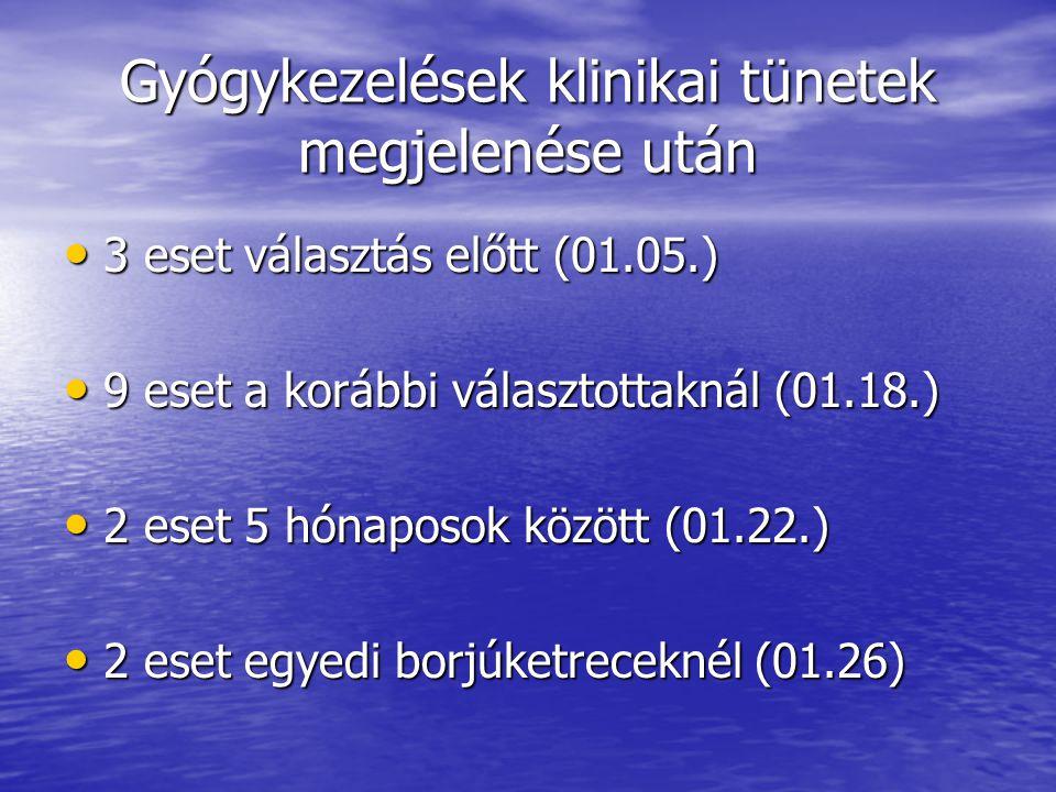 Gyógykezelések klinikai tünetek megjelenése után 3 eset választás előtt (01.05.) 3 eset választás előtt (01.05.) 9 eset a korábbi választottaknál (01.18.) 9 eset a korábbi választottaknál (01.18.) 2 eset 5 hónaposok között (01.22.) 2 eset 5 hónaposok között (01.22.) 2 eset egyedi borjúketreceknél (01.26) 2 eset egyedi borjúketreceknél (01.26)