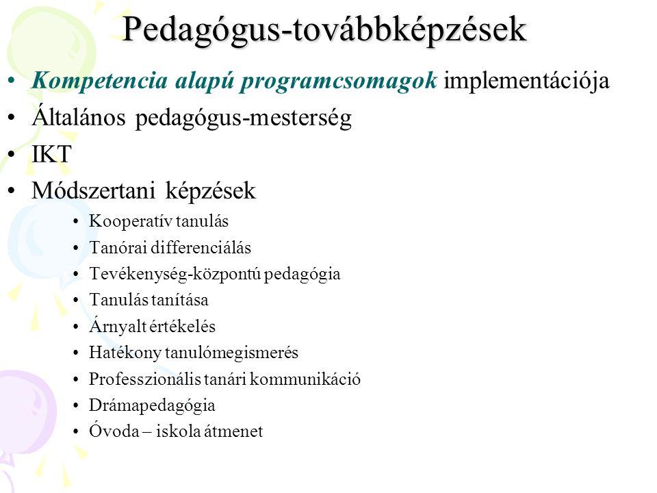 Pedagógus-továbbképzések Kompetencia alapú programcsomagok implementációja Általános pedagógus-mesterség IKT Módszertani képzések Kooperatív tanulás Tanórai differenciálás Tevékenység-központú pedagógia Tanulás tanítása Árnyalt értékelés Hatékony tanulómegismerés Professzionális tanári kommunikáció Drámapedagógia Óvoda – iskola átmenet