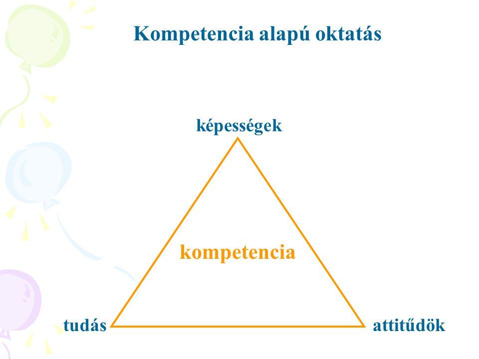 Kompetencia alapú oktatás tudás kompetencia képességek attitűdök