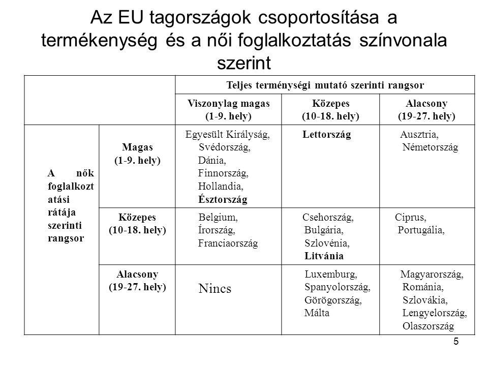 5 Az EU tagországok csoportosítása a termékenység és a női foglalkoztatás színvonala szerint Teljes terménységi mutató szerinti rangsor Viszonylag magas (1-9.