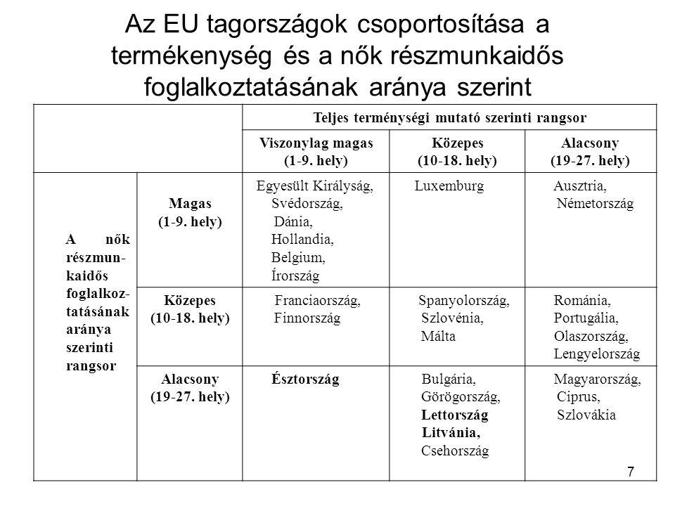 7 Az EU tagországok csoportosítása a termékenység és a nők részmunkaidős foglalkoztatásának aránya szerint Teljes terménységi mutató szerinti rangsor Viszonylag magas (1-9.