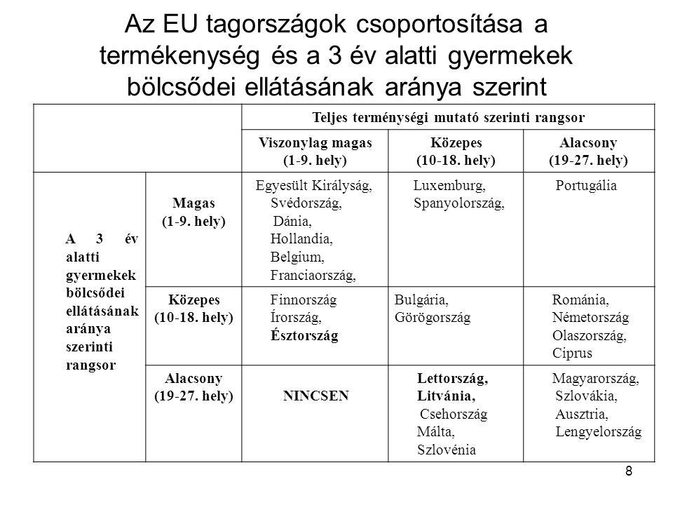 8 Az EU tagországok csoportosítása a termékenység és a 3 év alatti gyermekek bölcsődei ellátásának aránya szerint Teljes terménységi mutató szerinti rangsor Viszonylag magas (1-9.