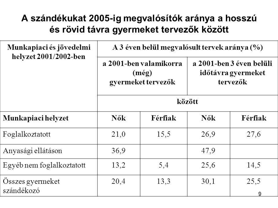 9 A szándékukat 2005-ig megvalósítók aránya a hosszú és rövid távra gyermeket tervezők között Munkapiaci és jövedelmi helyzet 2001/2002-ben A 3 éven belül megvalósult tervek aránya (%) a 2001-ben valamikorra (még) gyermeket tervezők a 2001-ben 3 éven belüli időtávra gyermeket tervezők között Munkapiaci helyzetNőkFérfiakNőkFérfiak Foglalkoztatott21,015,526,927,6 Anyasági ellátáson36,947,9 Egyéb nem foglalkoztatott13,25,425,614,5 Összes gyermeket szándékozó 20,413,330,125,5