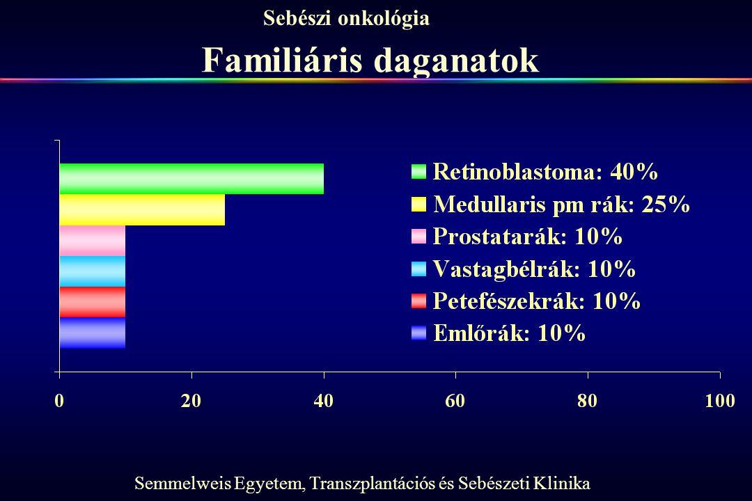 Semmelweis Egyetem, Transzplantációs és Sebészeti Klinika Sebészi onkológia Familiáris daganatok