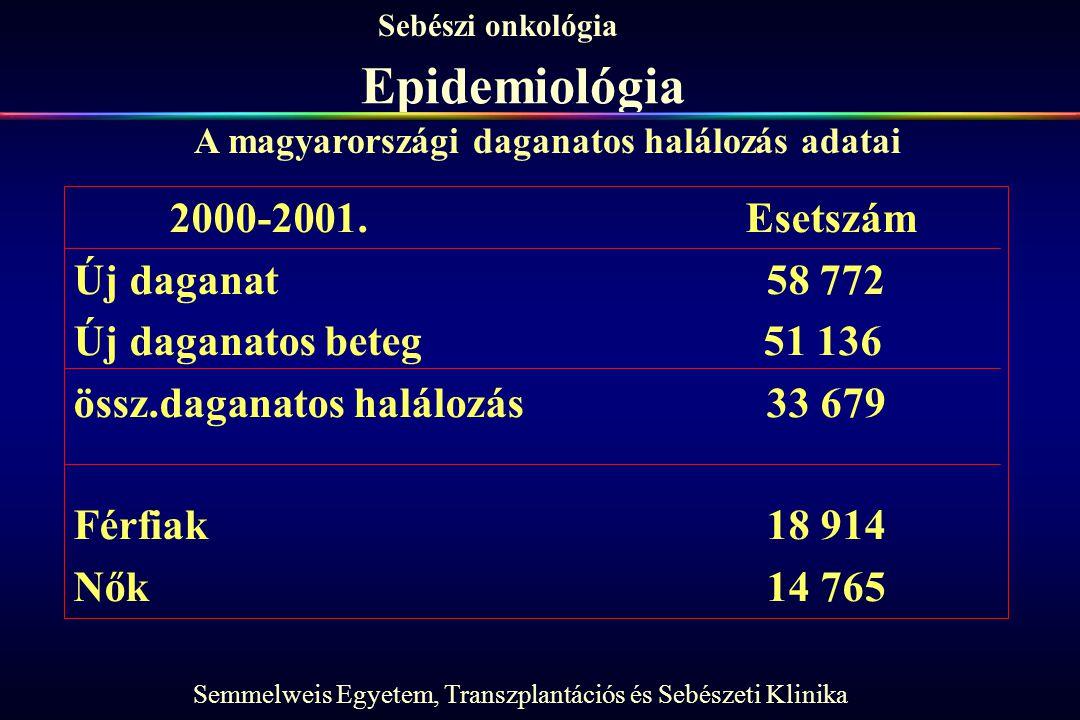 Semmelweis Egyetem, Transzplantációs és Sebészeti Klinika Sebészi onkológia Epidemiológia 2000-2001.Esetszám Új daganat 58 772 Új daganatos beteg 51 1