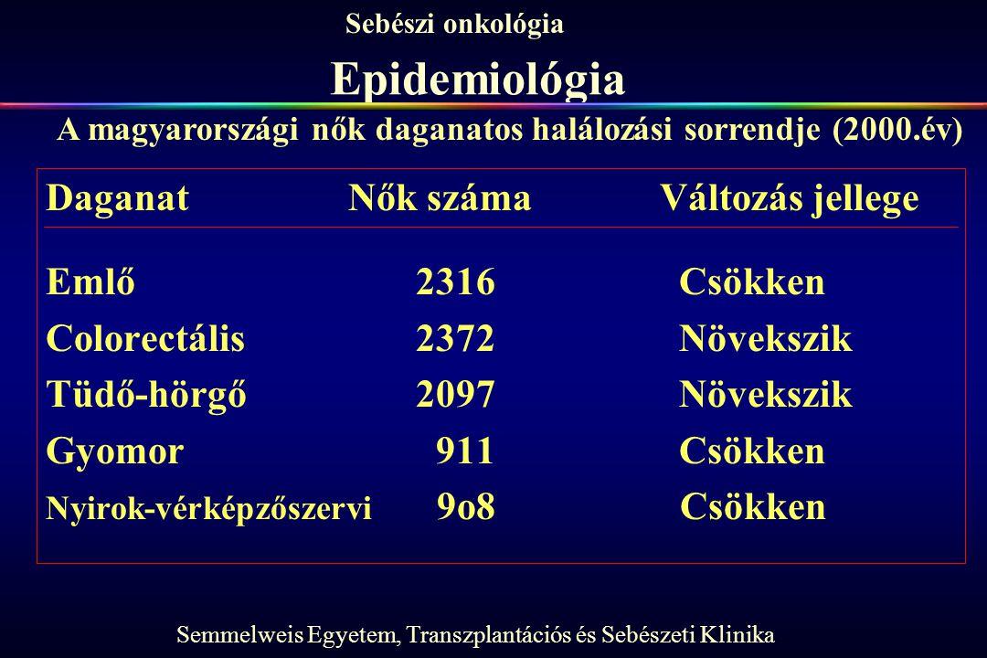 Semmelweis Egyetem, Transzplantációs és Sebészeti Klinika Sebészi onkológia Epidemiológia Daganat Nők számaVáltozás jellege Emlő 2316 Csökken Colorect