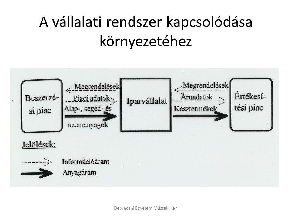 A vállalati rendszer kapcsolódása környezetéhez Debreceni Egyetem Műszaki Kar