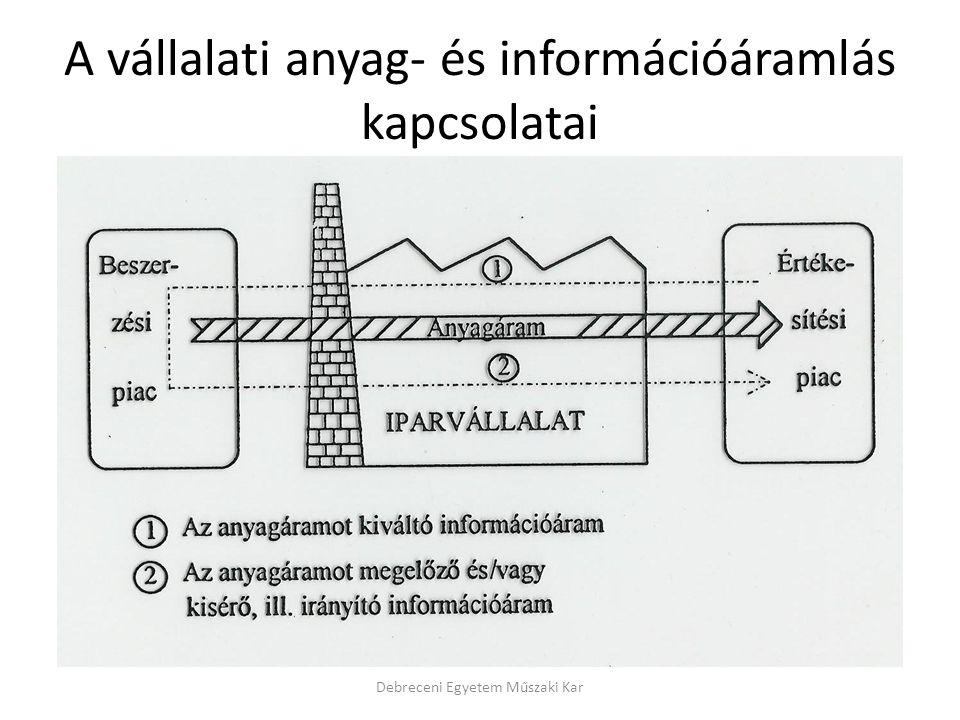 A vállalati anyag- és információáramlás kapcsolatai Debreceni Egyetem Műszaki Kar