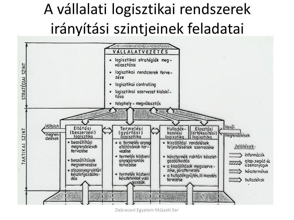 A vállalati logisztikai rendszerek irányítási szintjeinek feladatai Debreceni Egyetem Műszaki Kar