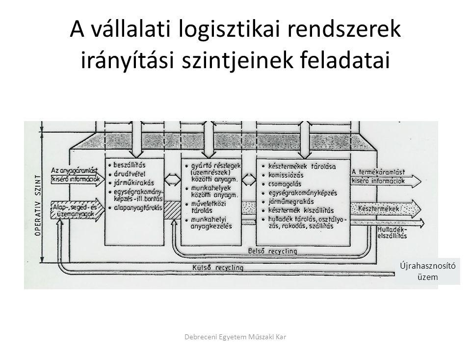 A vállalati logisztikai rendszerek irányítási szintjeinek feladatai Debreceni Egyetem Műszaki Kar Újrahasznosító üzem