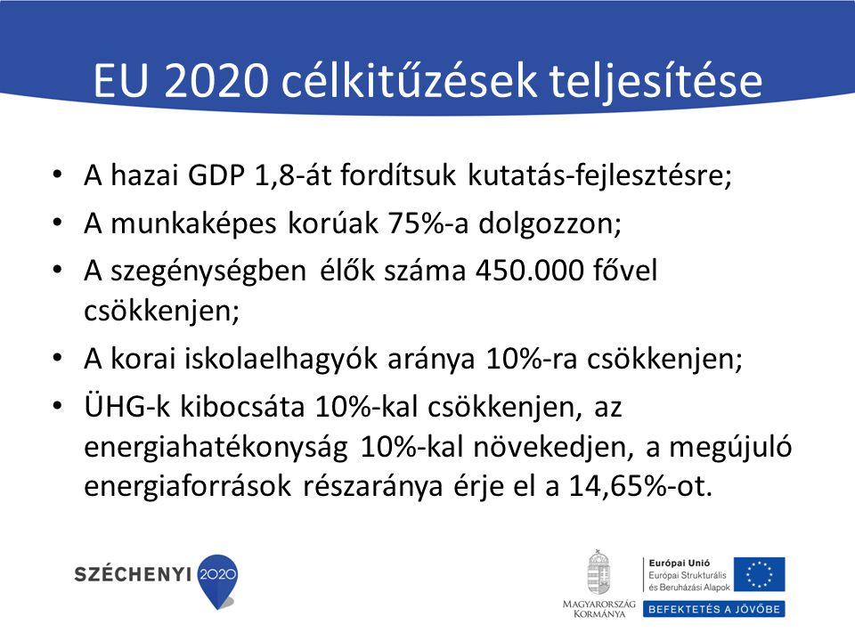 EU 2020 célkitűzések teljesítése A hazai GDP 1,8-át fordítsuk kutatás-fejlesztésre; A munkaképes korúak 75%-a dolgozzon; A szegénységben élők száma 450.000 fővel csökkenjen; A korai iskolaelhagyók aránya 10%-ra csökkenjen; ÜHG-k kibocsáta 10%-kal csökkenjen, az energiahatékonyság 10%-kal növekedjen, a megújuló energiaforrások részaránya érje el a 14,65%-ot.