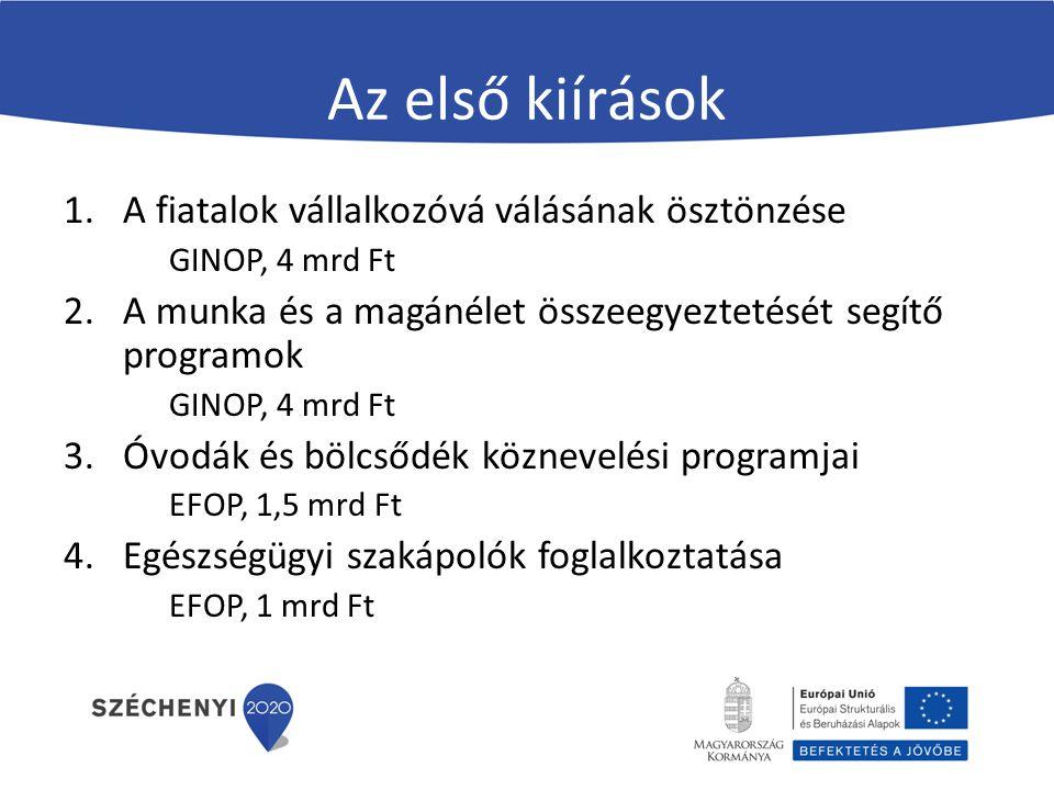 Az első kiírások 1.A fiatalok vállalkozóvá válásának ösztönzése GINOP, 4 mrd Ft 2.A munka és a magánélet összeegyeztetését segítő programok GINOP, 4 mrd Ft 3.Óvodák és bölcsődék köznevelési programjai EFOP, 1,5 mrd Ft 4.Egészségügyi szakápolók foglalkoztatása EFOP, 1 mrd Ft