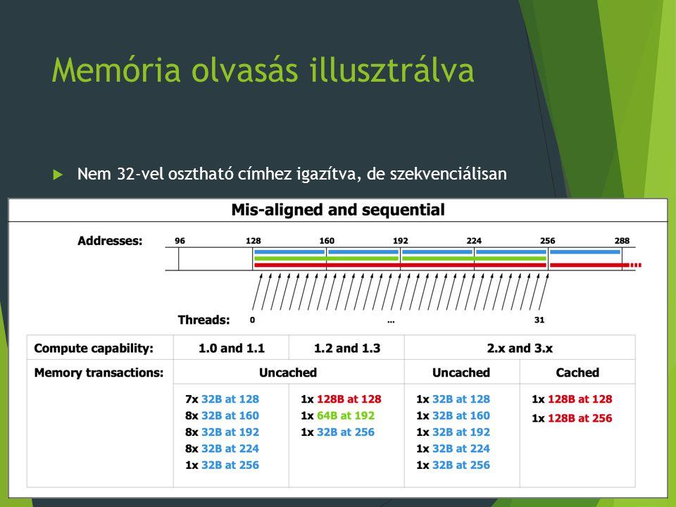 Memória olvasás illusztrálva  Nem 32-vel osztható címhez igazítva, de szekvenciálisan