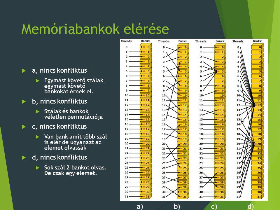 Memóriabankok elérése  a, nincs konfliktus  Egymást követő szálak egymást követő bankokat érnek el.  b, nincs konfliktus  Szálak és bankok véletle