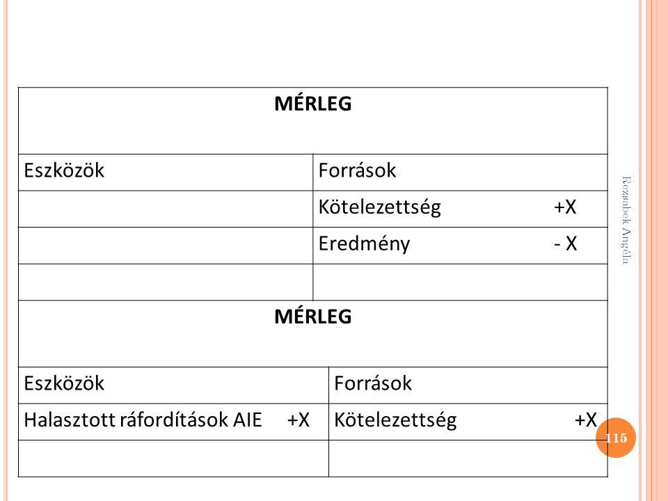 MÉRLEG EszközökForrások Kötelezettség +X Eredmény - X MÉRLEG EszközökForrások Halasztott ráfordítások AIE +XKötelezettség +X 115 Rezsabek Angéla
