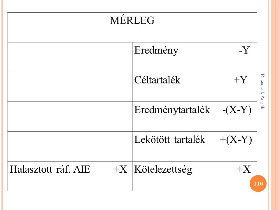116 MÉRLEG Eredmény -Y Céltartalék +Y Eredménytartalék -(X-Y) Lekötött tartalék +(X-Y) Halasztott ráf. AIE +XKötelezettség +X