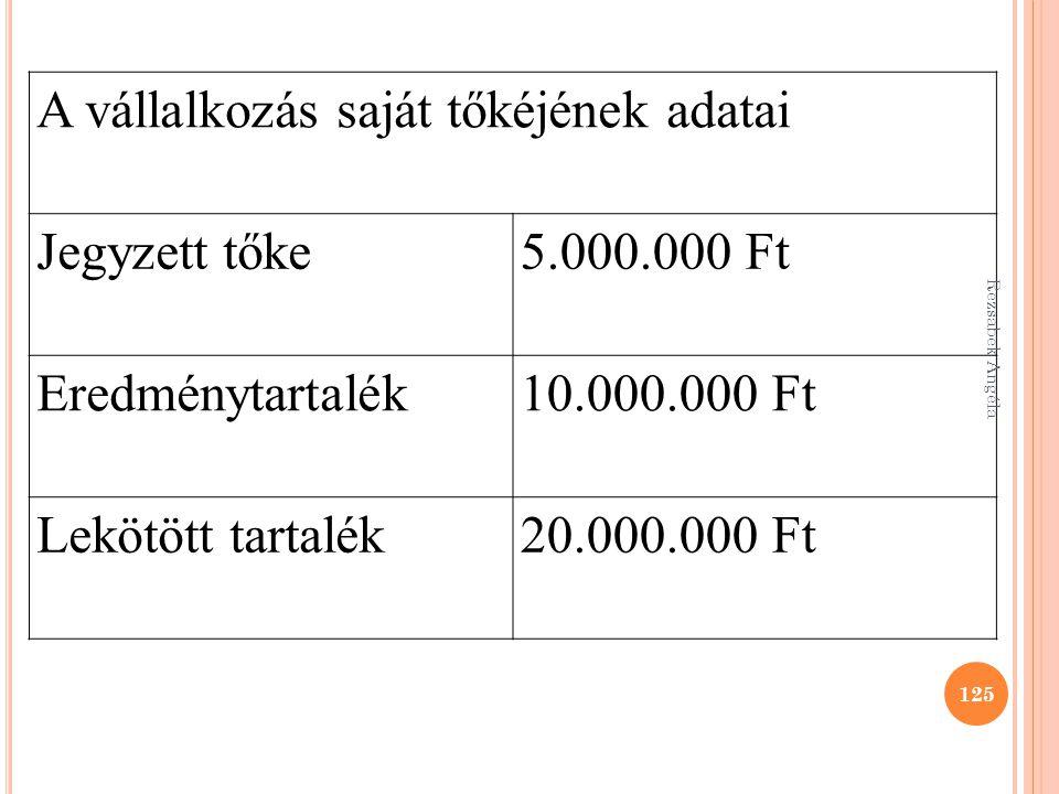A vállalkozás saját tőkéjének adatai Jegyzett tőke5.000.000 Ft Eredménytartalék10.000.000 Ft Lekötött tartalék20.000.000 Ft 125 Rezsabek Angéla