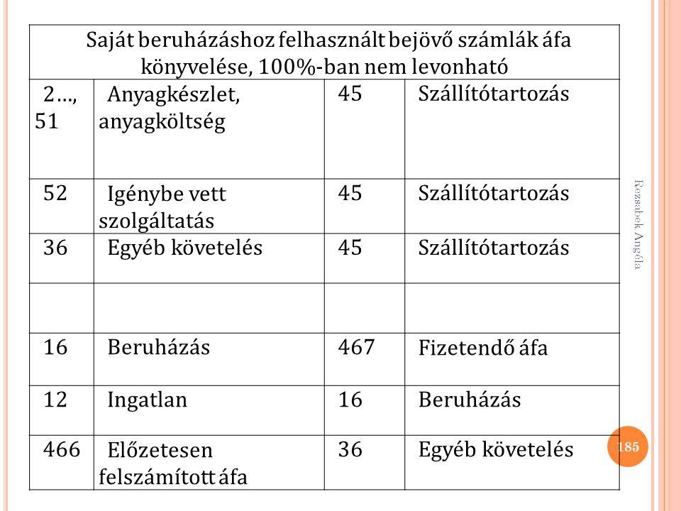 Rezsabek Angéla 185 Saját beruházáshoz felhasznált bejövő számlák áfa könyvelése, 100%-ban nem levonható 2…, 51 Anyagkészlet, anyagköltség 45Szállítót