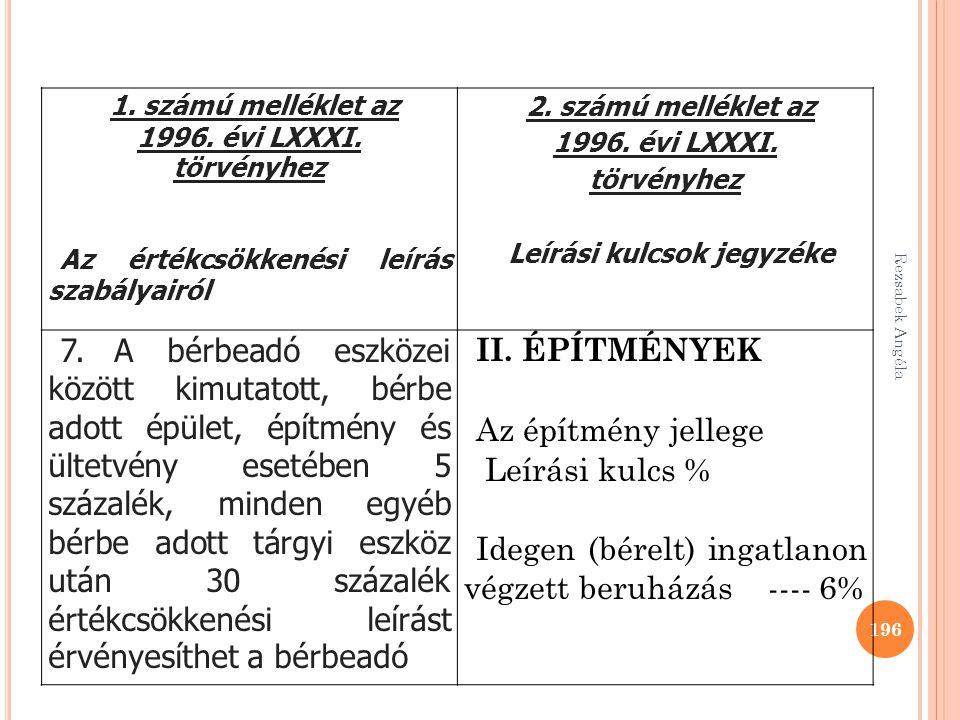 Rezsabek Angéla 196 1. számú melléklet az 1996. évi LXXXI. törvényhez Az értékcsökkenési leírás szabályairól 2. számú melléklet az 1996. évi LXXXI. tö