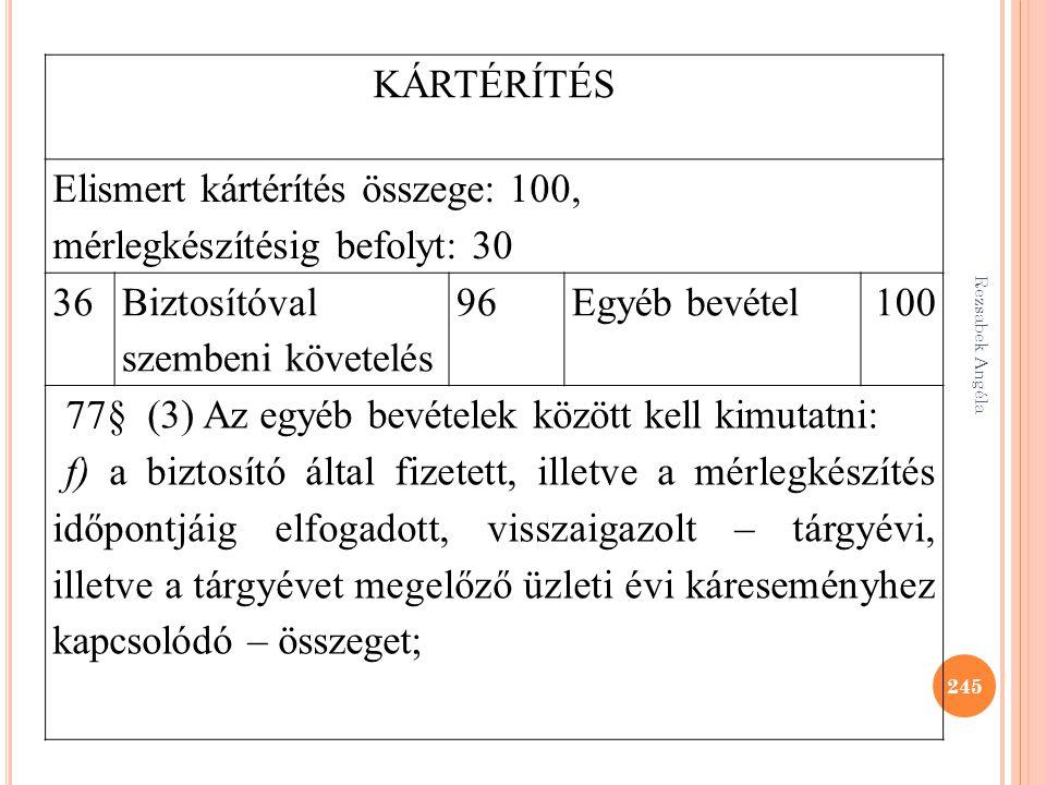 Rezsabek Angéla 245 KÁRTÉRÍTÉS Elismert kártérítés összege: 100, mérlegkészítésig befolyt: 30 36 Biztosítóval szembeni követelés 96Egyéb bevétel100 77