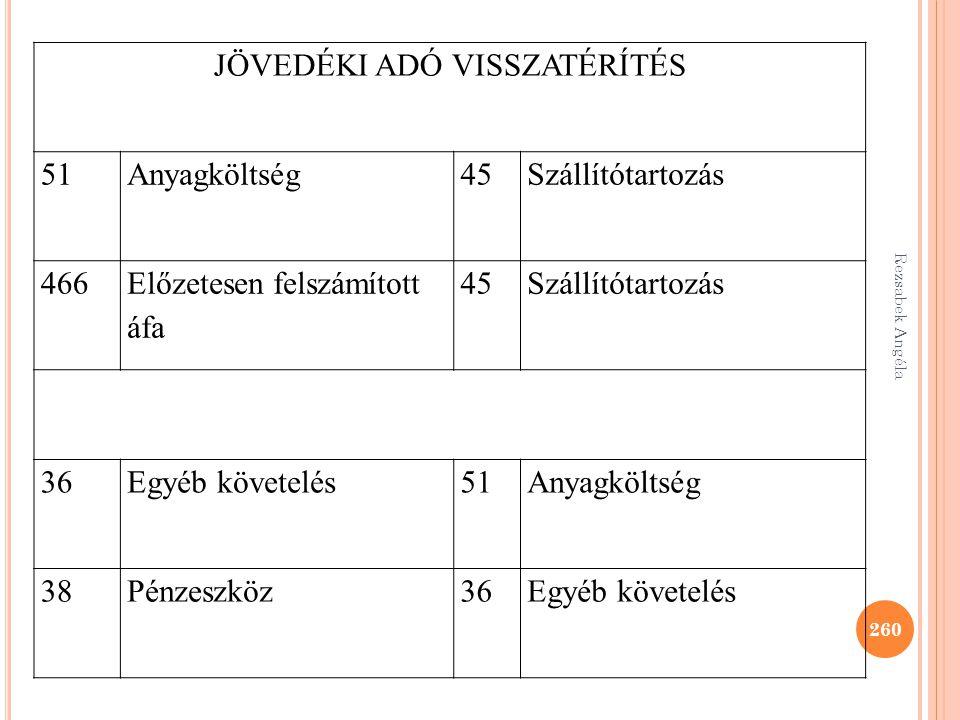 260 JÖVEDÉKI ADÓ VISSZATÉRÍTÉS 51Anyagköltség45Szállítótartozás 466 Előzetesen felszámított áfa 45Szállítótartozás 36Egyéb követelés51Anyagköltség 38P