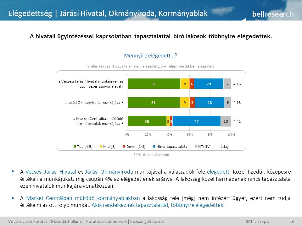 Vecsés város kutatás | Második hullám | Kutatási eredmények | Közszolgáltatások2014.