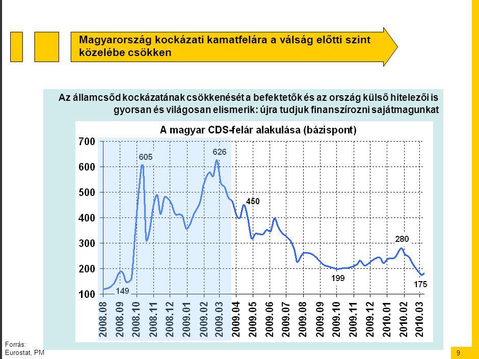 9 Az államcsőd kockázatának csökkenését a befektetők és az ország külső hitelezői is gyorsan és világosan elismerik: újra tudjuk finanszírozni sajátmagunkat Magyarország kockázati kamatfelára a válság előtti szint közelébe csökken 450 Forrás: Eurostat, PM