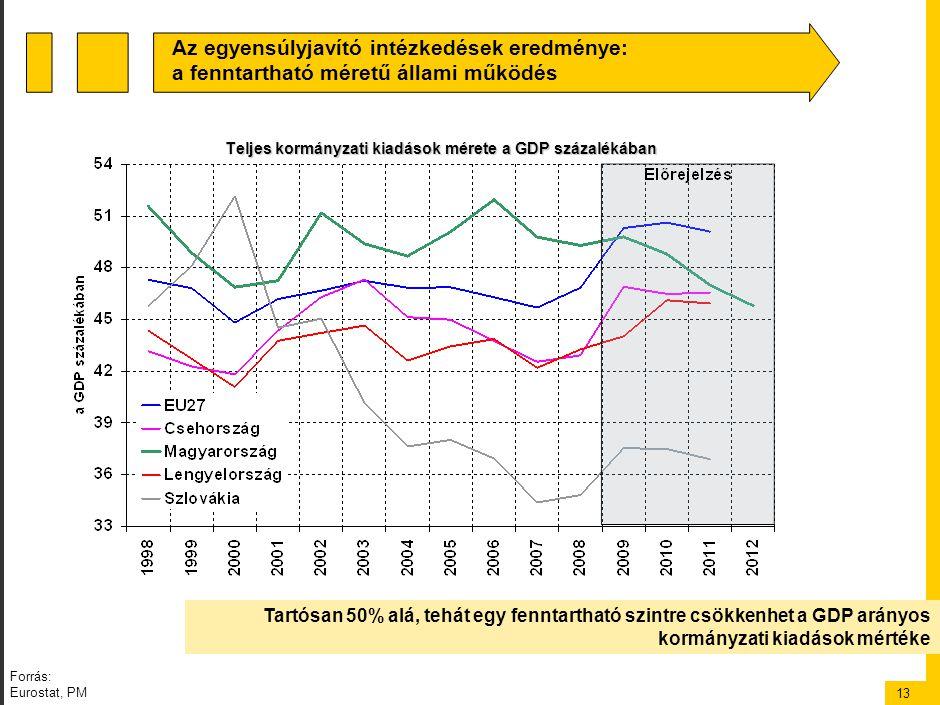 13 Teljes kormányzati kiadások mérete a GDP százalékában Tartósan 50% alá, tehát egy fenntartható szintre csökkenhet a GDP arányos kormányzati kiadások mértéke Az egyensúlyjavító intézkedések eredménye: a fenntartható méretű állami működés Forrás: Eurostat, PM