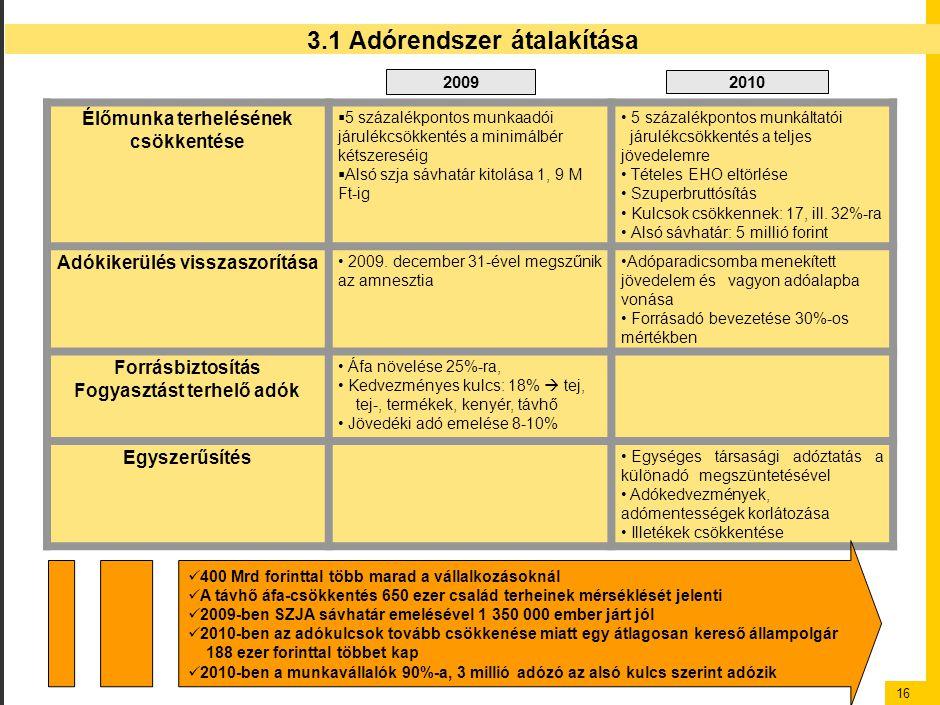 16 3.1 Adórendszer átalakítása Élőmunka terhelésének csökkentése  5 százalékpontos munkaadói járulékcsökkentés a minimálbér kétszereséig  Alsó szja sávhatár kitolása 1, 9 M Ft-ig 5 százalékpontos munkáltatói járulékcsökkentés a teljes jövedelemre Tételes EHO eltörlése Szuperbruttósítás Kulcsok csökkennek: 17, ill.