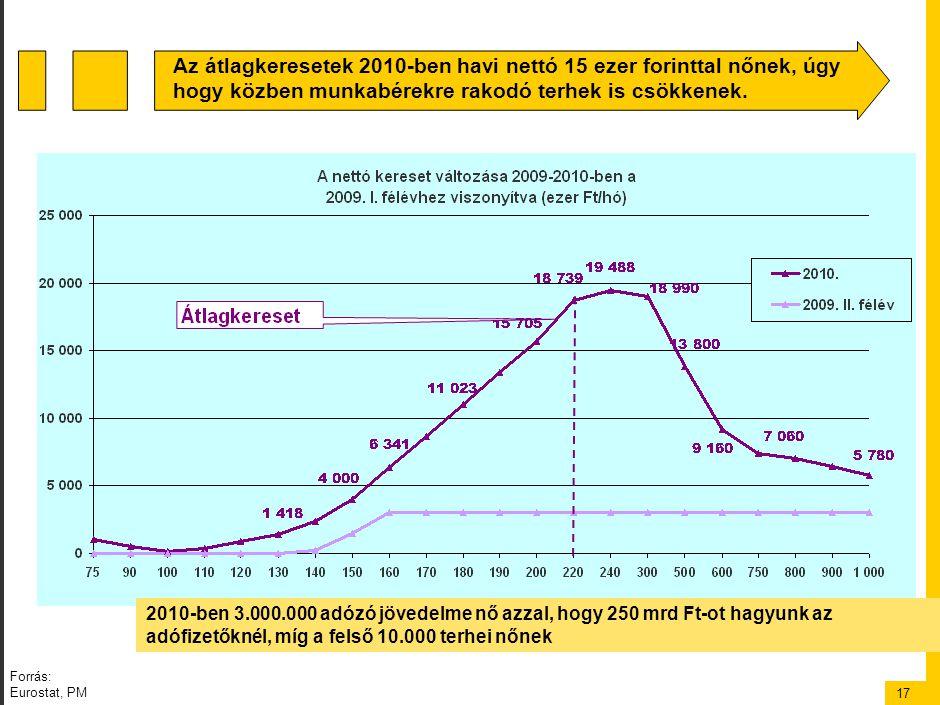 17 2010-ben 3.000.000 adózó jövedelme nő azzal, hogy 250 mrd Ft-ot hagyunk az adófizetőknél, míg a felső 10.000 terhei nőnek Az átlagkeresetek 2010-ben havi nettó 15 ezer forinttal nőnek, úgy hogy közben munkabérekre rakodó terhek is csökkenek.