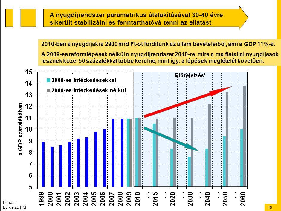 19 A nyugdíjrendszer parametrikus átalakításával 30-40 évre sikerült stabilizálni és fenntarthatóvá tenni az ellátást 2010-ben a nyugdíjakra 2900 mrd Ft-ot fordítunk az állam bevételeiből, ami a GDP 11%-a.
