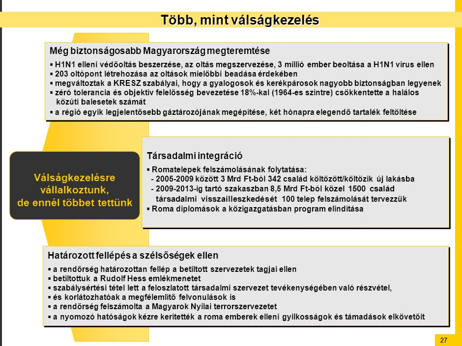 27 Több, mint válságkezelés Válságkezelésre vállalkoztunk, de ennél többet tettünk Még biztonságosabb Magyarország megteremtése  H1N1 elleni védőoltás beszerzése, az oltás megszervezése, 3 millió ember beoltása a H1N1 vírus ellen  203 oltópont létrehozása az oltások mielőbbi beadása érdekében  megváltoztak a KRESZ szabályai, hogy a gyalogosok és kerékpárosok nagyobb biztonságban legyenek  zéró tolerancia és objektív felelősség bevezetése 18%-kal (1964-es szintre) csökkentette a halálos közúti balesetek számát  a régió egyik legjelentősebb gáztározójának megépítése, két hónapra elegendő tartalék feltöltése Még biztonságosabb Magyarország megteremtése  H1N1 elleni védőoltás beszerzése, az oltás megszervezése, 3 millió ember beoltása a H1N1 vírus ellen  203 oltópont létrehozása az oltások mielőbbi beadása érdekében  megváltoztak a KRESZ szabályai, hogy a gyalogosok és kerékpárosok nagyobb biztonságban legyenek  zéró tolerancia és objektív felelősség bevezetése 18%-kal (1964-es szintre) csökkentette a halálos közúti balesetek számát  a régió egyik legjelentősebb gáztározójának megépítése, két hónapra elegendő tartalék feltöltése Társadalmi integráció  Romatelepek felszámolásának folytatása: - 2005-2009 között 3 Mrd Ft-ból 342 család költözött/költözik új lakásba - 2009-2013-ig tartó szakaszban 8,5 Mrd Ft-ból közel 1500 család társadalmi visszailleszkedését 100 telep felszámolását tervezzük  Roma diplomások a közigazgatásban program elindítása Társadalmi integráció  Romatelepek felszámolásának folytatása: - 2005-2009 között 3 Mrd Ft-ból 342 család költözött/költözik új lakásba - 2009-2013-ig tartó szakaszban 8,5 Mrd Ft-ból közel 1500 család társadalmi visszailleszkedését 100 telep felszámolását tervezzük  Roma diplomások a közigazgatásban program elindítása Határozott fellépés a szélsőségek ellen  a rendőrség határozottan fellép a betiltott szervezetek tagjai ellen  betiltottuk a Rudolf Hess emlékmenetet  szabálysértési tétel lett a feloszlatott társadalmi szervezet tevé