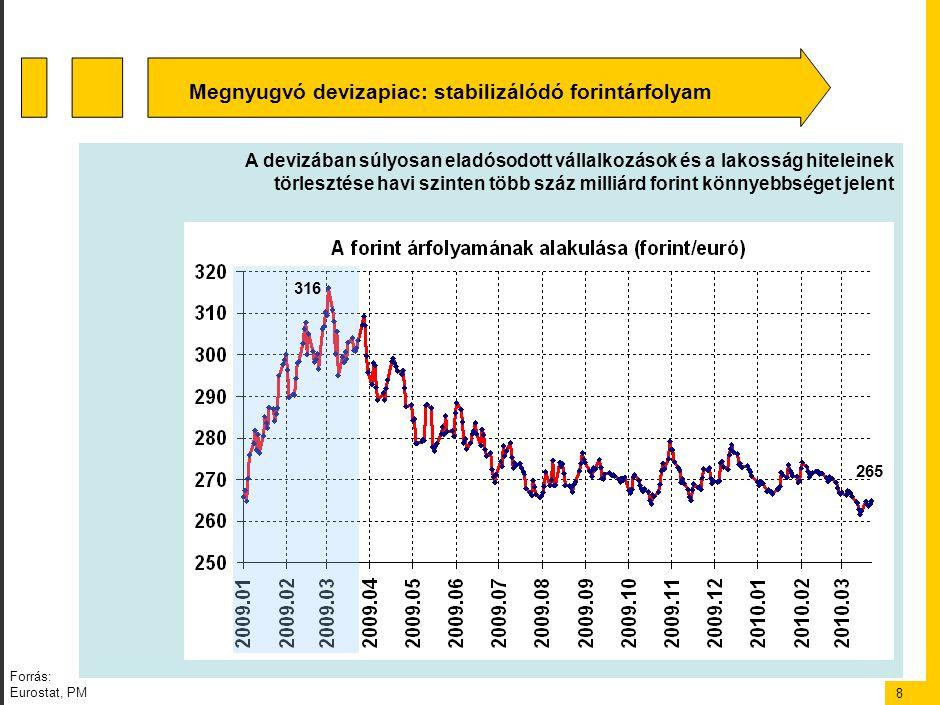 8 A devizában súlyosan eladósodott vállalkozások és a lakosság hiteleinek törlesztése havi szinten több száz milliárd forint könnyebbséget jelent Megnyugvó devizapiac: stabilizálódó forintárfolyam 316 265 Forrás: Eurostat, PM