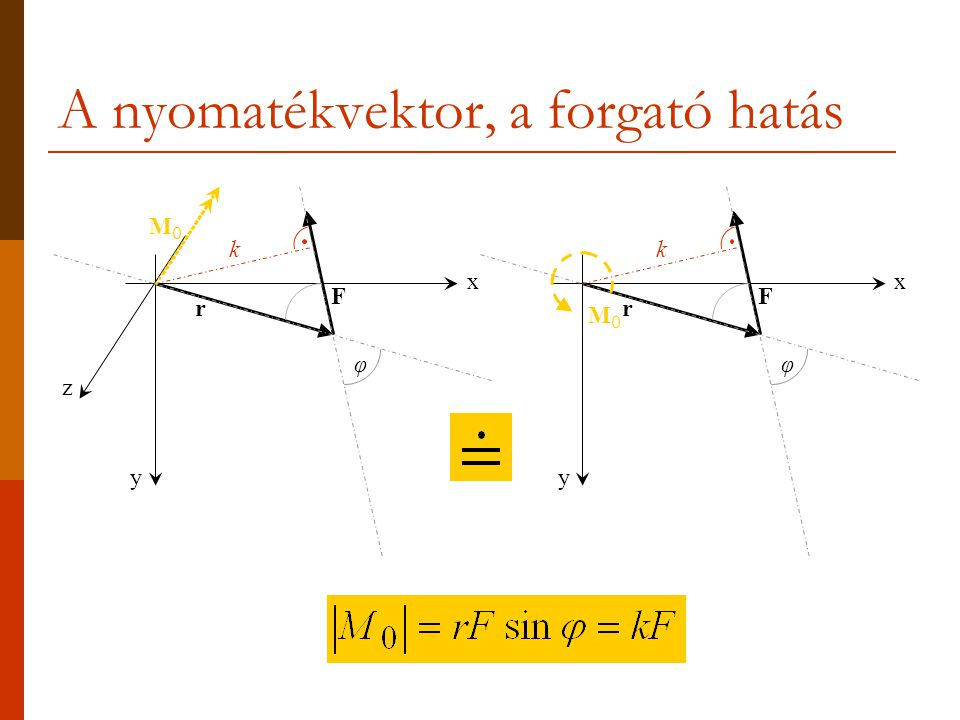 x y F r z φ k M0M0 x y F r φ k M0M0