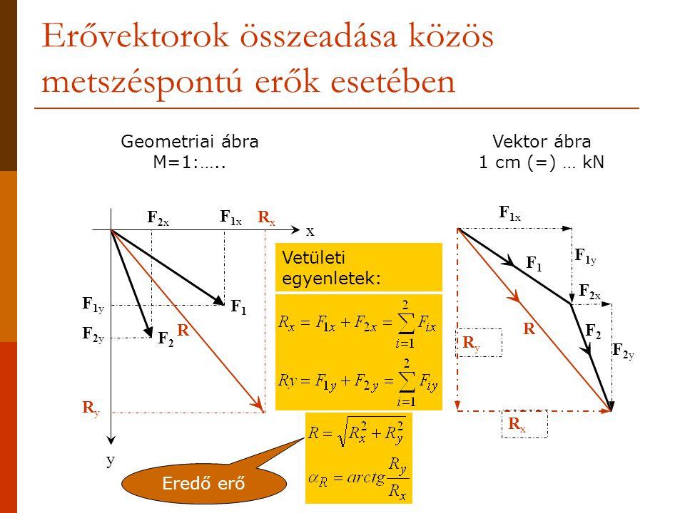 Erővektorok összeadása közös metszéspontú erők esetében x y F1F1 F2F2 F1xF1x F1yF1y F2xF2x F2yF2y F1xF1x F1yF1y F1F1 F2xF2x F2yF2y F2F2 RxRx RyRy R Ve