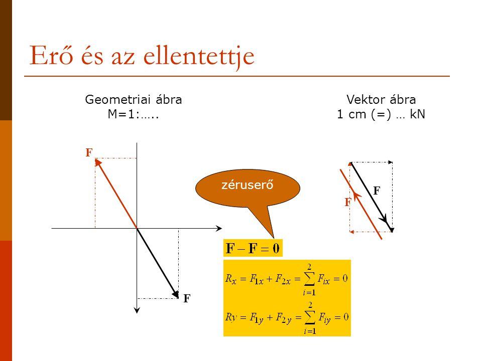 Zéruserő több erővel x y F1F1 F2F2 F1xF1x F1yF1y F2xF2x F2yF2y F1xF1x F1yF1y F1F1 F2xF2x F2yF2y F2F2 ExEx EyEy E Vektor ábra 1 cm (=) … kN E ExEx EyEy Geometriai ábra M=1:…..