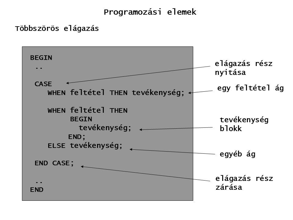Többszörös elágazás Programozási elemek BEGIN.. CASE WHEN feltétel THEN tevékenység; WHEN feltétel THEN BEGIN tevékenység; END; ELSE tevékenység; END