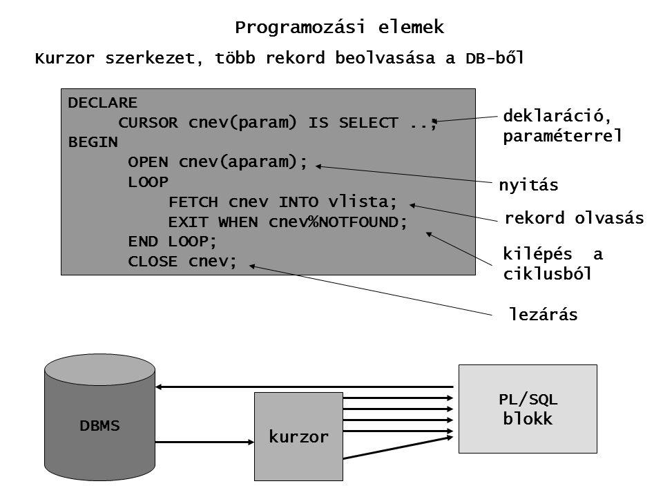 Programozási elemek Kurzor szerkezet, több rekord beolvasása a DB-ből DBMS PL/SQL blokk kurzor DECLARE CURSOR cnev(param) IS SELECT..; BEGIN OPEN cnev(aparam); LOOP FETCH cnev INTO vlista; EXIT WHEN cnev%NOTFOUND; END LOOP; CLOSE cnev; deklaráció, paraméterrel nyitás rekord olvasás kilépés a ciklusból lezárás