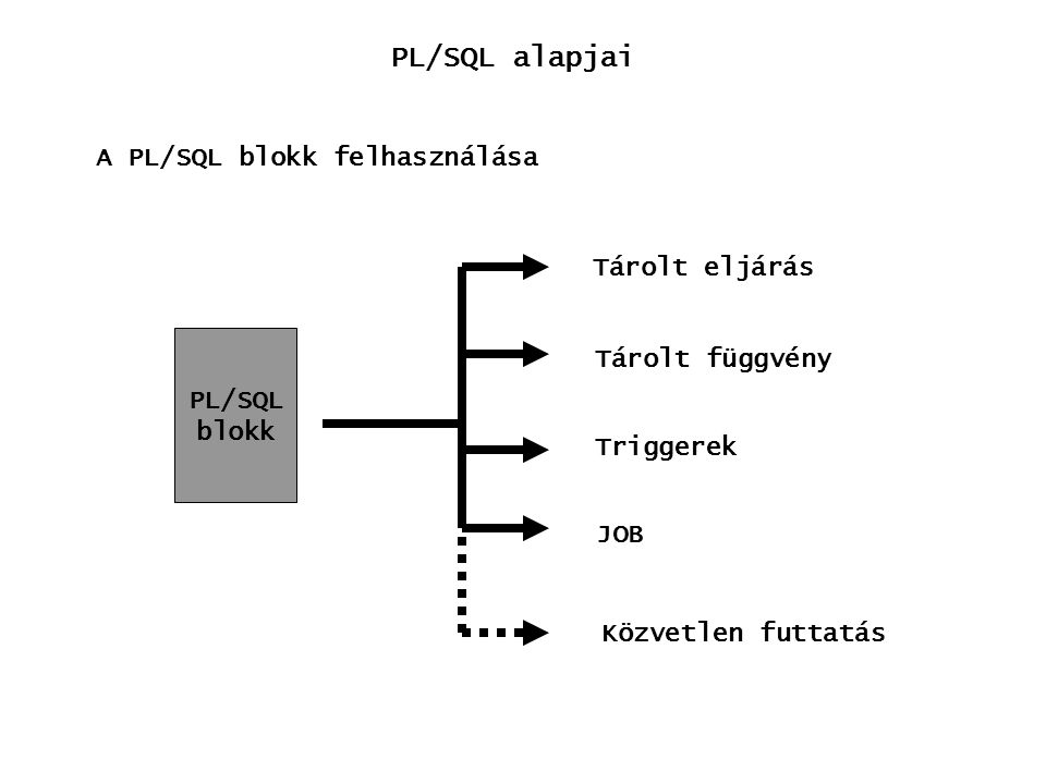 Tárolt eljárások, PL/SQL elemei A tárolt eljárások DB objektumként védhető, karbantartható CREATE OR REPLACE PROCEDURE név (pnev1 IN | OUT típus1,… ) AS PL/SQL blokk Paramétereknél: IN: bemenő paraméter OUT: értéket kap, amit kinn is látni kellene EXECUTE név (param1,..) Elindítása: Megszüntetése: DROP PROCEDURE név