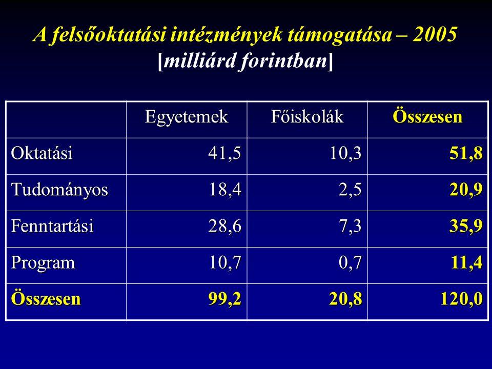EGYÉNEK/CSOPORTOK FINANSZÍROZÁSA a közalkalmazotti bértábla vs.