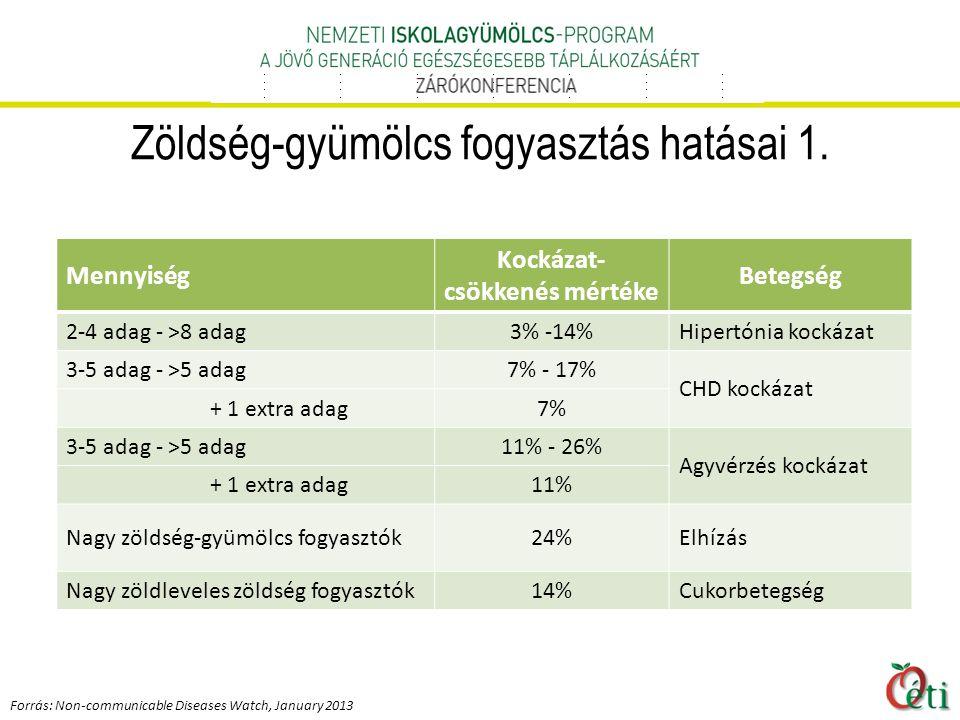 A napi friss zöldség- és gyümölcsellátást a közétkeztetés keretében, biztosító iskolák aránya, 2013