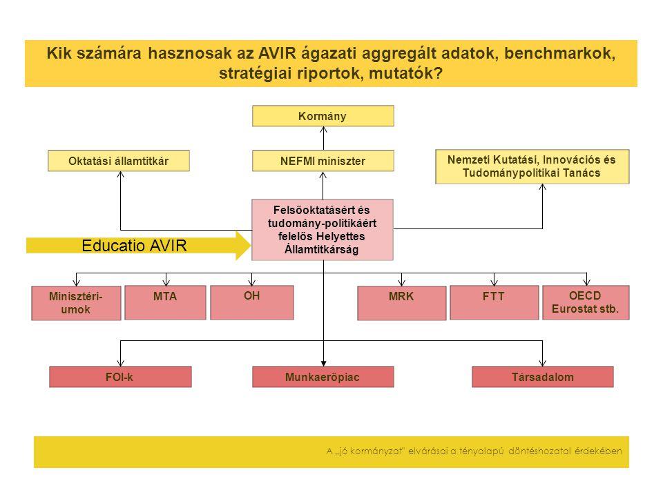 Kik számára hasznosak az AVIR ágazati aggregált adatok, benchmarkok, stratégiai riportok, mutatók? Oktatási államtitkárNEFMI miniszter Nemzeti Kutatás