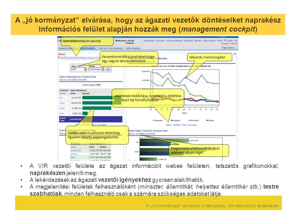 """A """"jó kormányzat elvárása, hogy az ágazati vezetők döntéseiket naprakész információs felület alapján hozzák meg (management cockpit) A """"jó kormányzat elvárásai a tényalapú döntéshozatal érdekében A VIR vezetői felülete az ágazat információit webes felületen, tetszetős grafikonokkal, naprakészen jeleníti meg."""