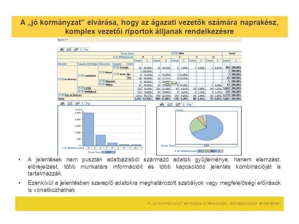 """A """"jó kormányzat elvárása, hogy az ágazati vezetők számára naprakész, komplex vezetői riportok álljanak rendelkezésre A """"jó kormányzat elvárásai a tényalapú döntéshozatal érdekében A jelentések nem pusztán adatbázisból származó adatok gyűjteménye, hanem elemzést, előrejelzést, több munkatárs információit és több kapcsolódó jelentés kombinációját is tartalmazzák Ezenkívül a jelentésben szereplő adatokra meghatározott szabályok vagy megfelelőségi előírások is vonatkozhatnak"""